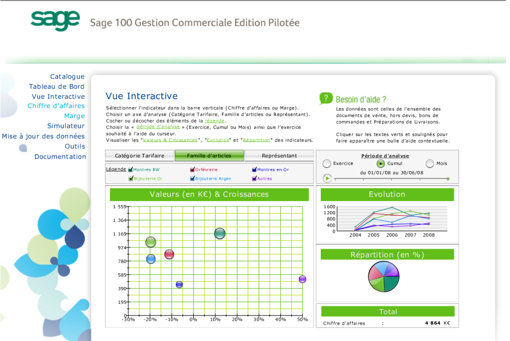 Statistiques EP SAGE Gestion Commerciale