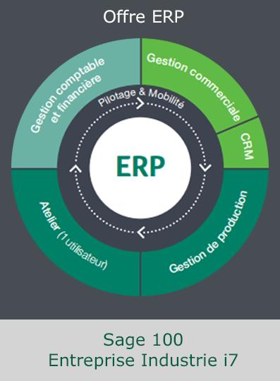 gestion de production SAGE ERP