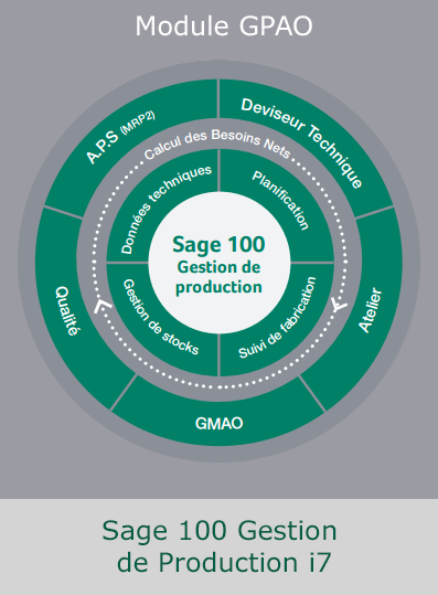 gestion de production SAGE GPAO