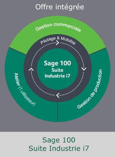gestion de production SAGE Suite Indus.